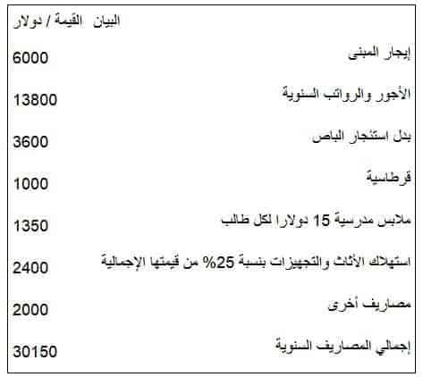 شروط فتح روضة اطفال في السعودية